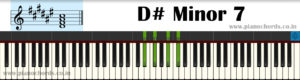 D# Minor 7 Piano Chord With Fingering, Diagram, Staff Notation