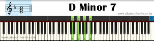 D Minor 7 Piano Chord With Fingering, Diagram, Staff Notation