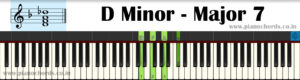 D Minor-Major7 Piano Chord With Fingering, Diagram, Staff Notation