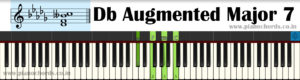Db Augmented Major 7 Piano Chord With Fingering, Diagram, Staff Notation
