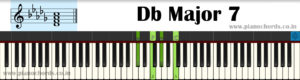 Db Major 7 Piano Chord With Fingering, Diagram, Staff Notation