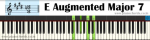 E Augmented Major 7 Piano Chord With Fingering, Diagram, Staff Notation
