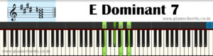 E Dominant 7 Piano Chord With Fingering, Diagram, Staff Notation