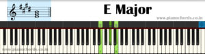 E Major With Fingering, Diagram, Staff Notation