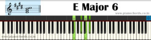 E Major 6 Piano Chord With Fingering, Diagram, Staff Notation