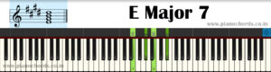 E Major 7 Piano Chord With Fingering, Diagram, Staff Notation