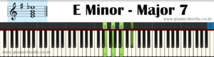 E Minor-Major7 Piano Chord With Fingering, Diagram, Staff Notation