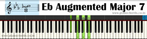 Eb Augmented Major 7 Piano Chord With Fingering, Diagram, Staff Notation