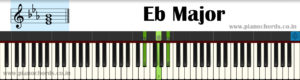 Eb Major With Fingering, Diagram, Staff Notation