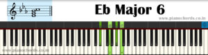 Eb Major 6 Piano Chord With Fingering, Diagram, Staff Notation