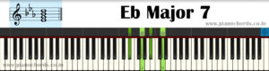 Eb Major 7 Piano Chord With Fingering, Diagram, Staff Notation