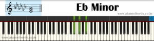 Eb Minor Piano Chord With Fingering, Diagram, Staff Notation