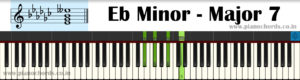 Eb Minor-Major7 Piano Chord With Fingering, Diagram, Staff Notation