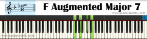 F Augmented Major 7 Piano Chord With Fingering, Diagram, Staff Notation