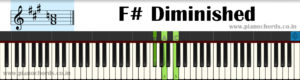 F# Diminished Piano Chord With Fingering, Diagram, Staff Notation