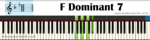 F Dominant 7 Piano Chord With Fingering, Diagram, Staff Notation