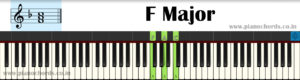 F Major With Fingering, Diagram, Staff Notation