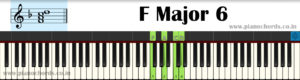 F Major 6 Piano Chord With Fingering, Diagram, Staff Notation
