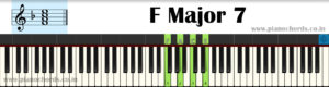 F Major 7 Piano Chord With Fingering, Diagram, Staff Notation