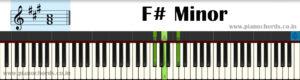 F# Minor Piano Chord With Fingering, Diagram, Staff Notation