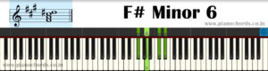 F# Minor 6 Piano Chord With Fingering, Diagram, Staff Notation