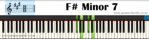 F# Minor 7 Piano Chord With Fingering, Diagram, Staff Notation