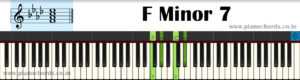 F Minor 7 Piano Chord With Fingering, Diagram, Staff Notation
