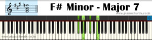 F# Minor-Major7 Piano Chord With Fingering, Diagram, Staff Notation