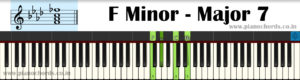 F Minor-Major7 Piano Chord With Fingering, Diagram, Staff Notation