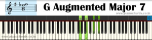 G Augmented Major 7 Piano Chord With Fingering, Diagram, Staff Notation