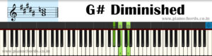 G# Diminished Piano Chord With Fingering, Diagram, Staff Notation