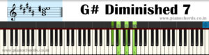 G# Diminished 7 Piano Chord With Fingering, Diagram, Staff Notation