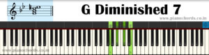G Diminished 7 Piano Chord With Fingering, Diagram, Staff Notation