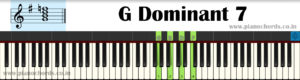 G Dominant 7 Piano Chord With Fingering, Diagram, Staff Notation