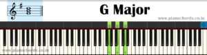 G Major With Fingering, Diagram, Staff Notation