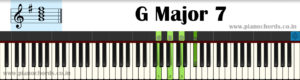 G Major 7 Piano Chord With Fingering, Diagram, Staff Notation
