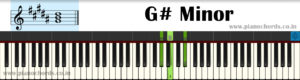 G# Minor Piano Chord With Fingering, Diagram, Staff Notation
