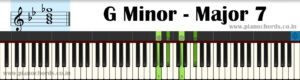 G Minor-Major7 Piano Chord With Fingering, Diagram, Staff Notation