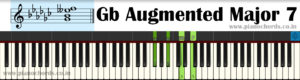 Gb Augmented Major 7 Piano Chord With Fingering, Diagram, Staff Notation