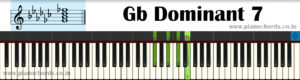 Gb Dominant 7 Piano Chord With Fingering, Diagram, Staff Notation