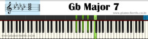 Gb Major 7 Piano Chord With Fingering, Diagram, Staff Notation