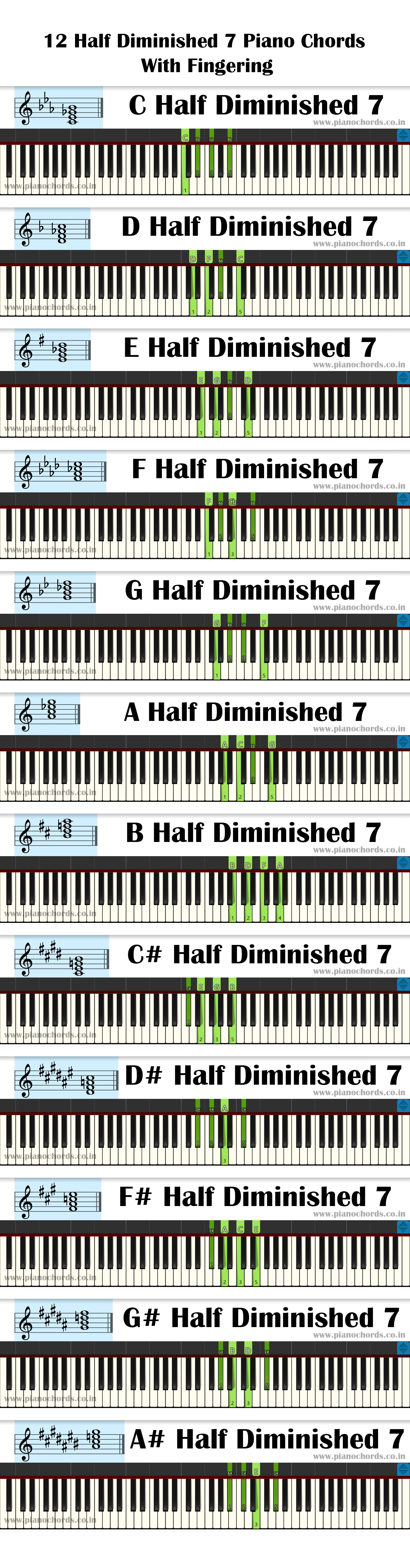 12 Half Diminished 7 Piano Chords With Fingering - Diagram - Staff Notation