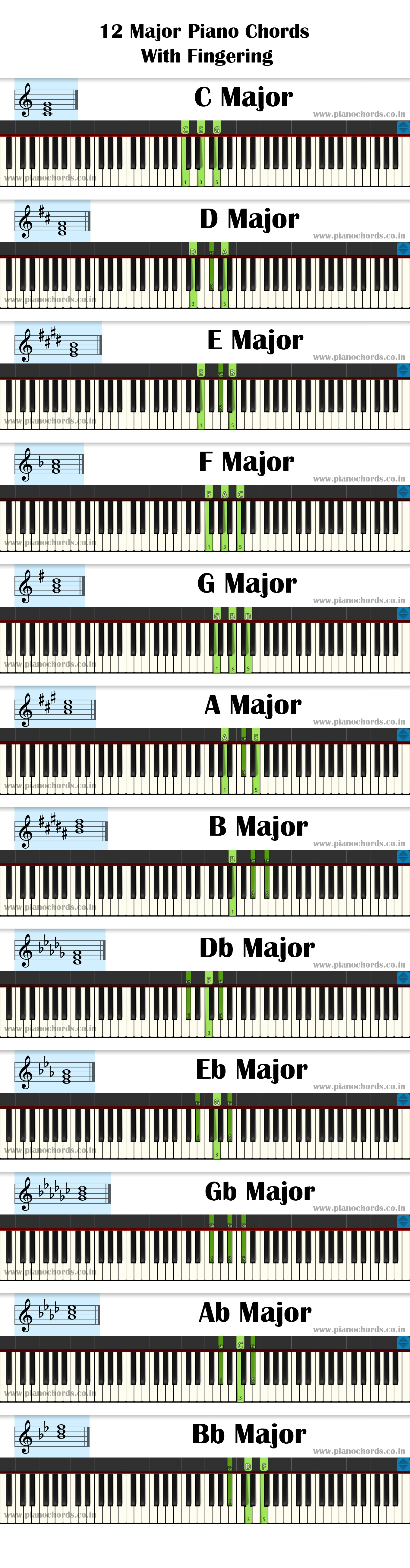 12 Major Piano Chords With Fingering - Diagram - Staff Notation