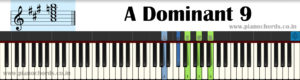 A Dominant 9 Piano Chord With Fingering, Diagram, Staff Notation