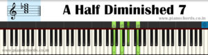 A Half Diminished 7 Piano Chord With Fingering, Diagram, Staff Notation