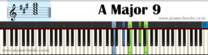 A Major 9 Piano Chord With Fingering, Diagram, Staff Notation