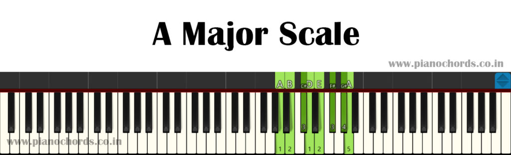 A Major Piano Scale With Fingering