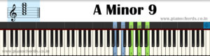 A Minor 9 Piano Chord With Fingering, Diagram, Staff Notation