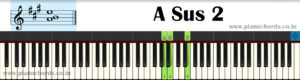 A Sus 2 Piano Chord With Fingering, Diagram, Staff Notation