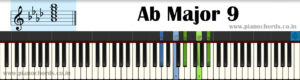 Ab Major 9 Piano Chord With Fingering, Diagram, Staff Notation